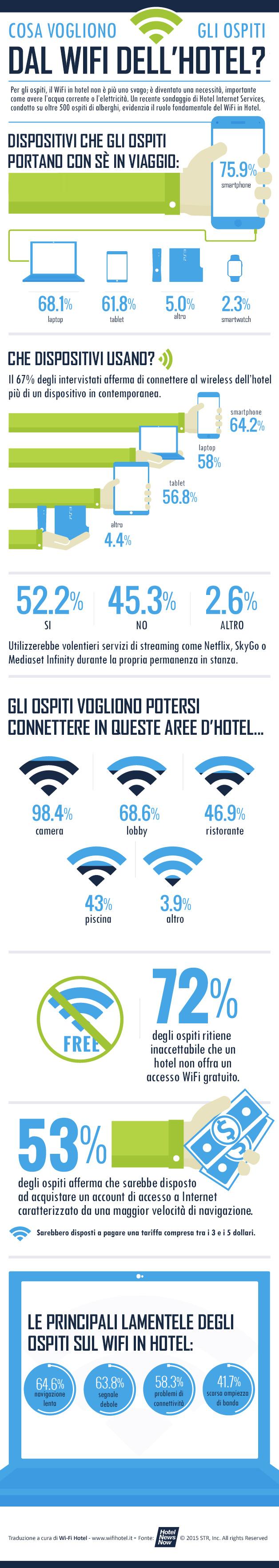 Infografica di Hotel News Now tradotta in Italiano e contenente dati relativi a ciò che chiedono gli ospiti degli hotel al WiFi in albergo.