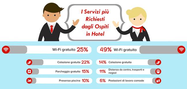 Infografica che illustra dati sulla supremazia nel gradimento da parte degli ospiti del servizio free wifi in hotel .