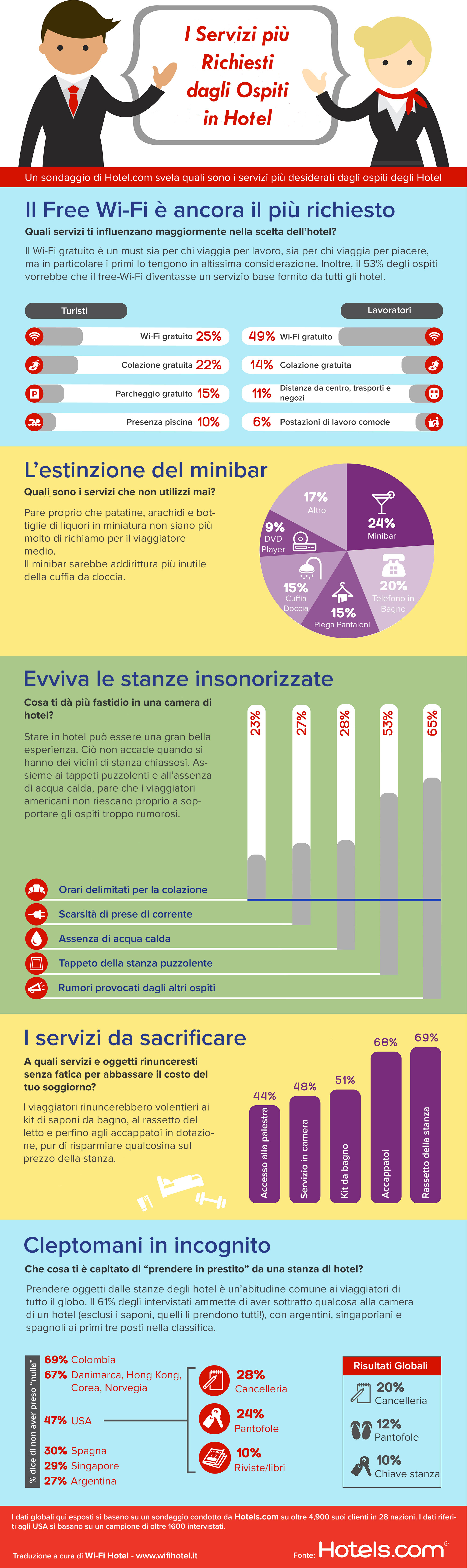 Infografica che illustra dati sulla supremazia del servizio free wifi in hotel nel gradimento da parte degli ospiti .