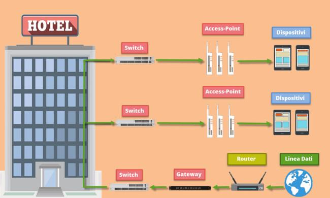 Cosa serve sapere sull 39 installazione del wifi in hotel for Piani di progettazione domestica