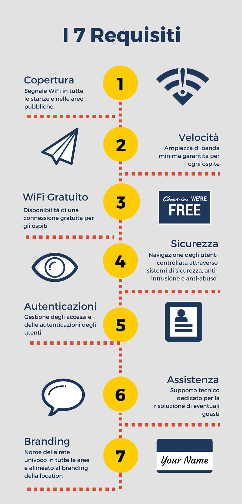 I 7 requisiti tecnici del WiFi per catene alberghiere richiesti dai brand.