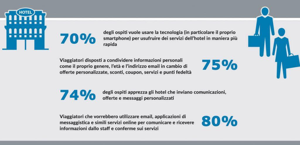 Breve infografica contenente statistiche relative alla tecnologia WiFi per Hotel.